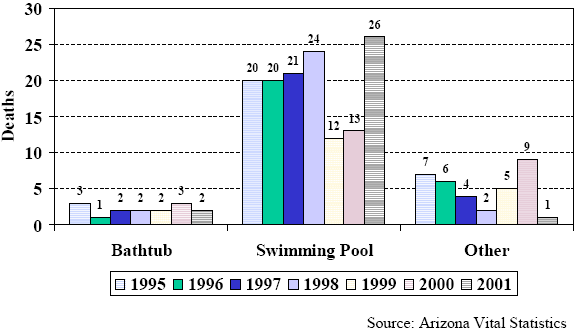drowning death graph
